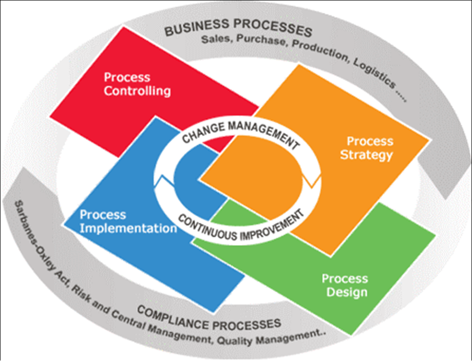A Full Overview of Business Process Management